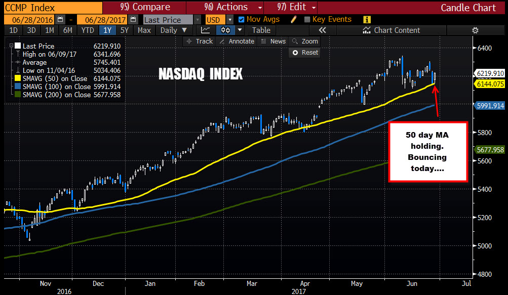 US stocks trading near highs  Nasdaq leads the charge