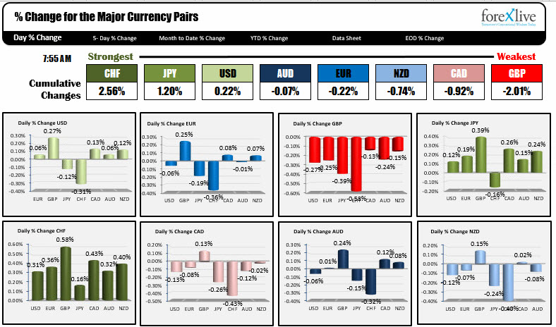 The strongest and weakest currencies as NA traders enter for the day