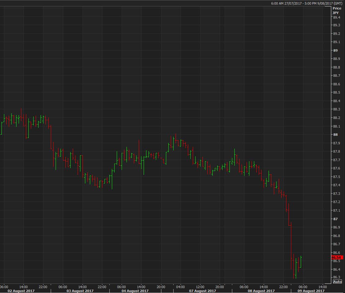 AUDJPY the risk barometer down sharply