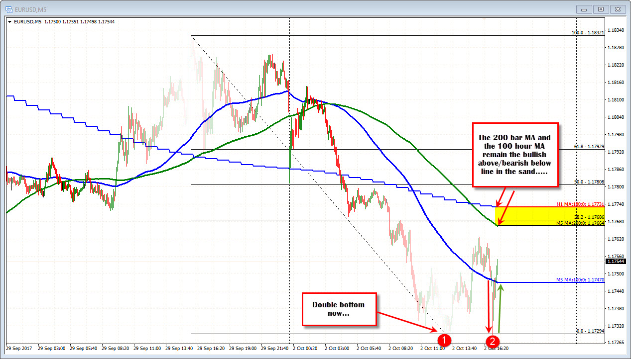 Dollar whips around after ISM data