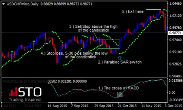 Trading with Moving Averages