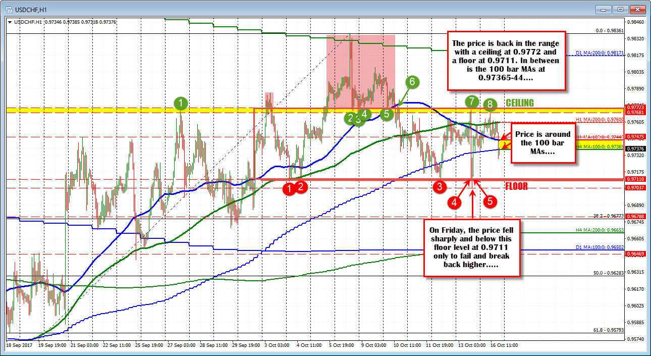 Forex Technical Analysis Usdchf Trades Between Floor And