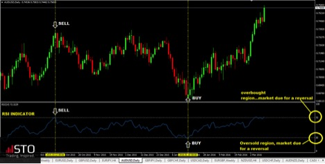 Interpreting The Market With Chart Indicators