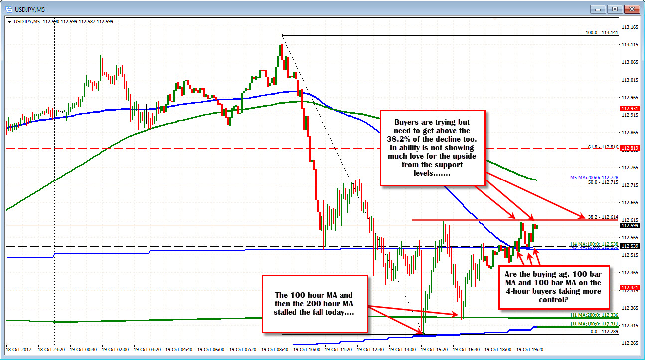 Forex technical analysis summary