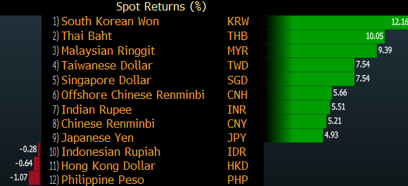 LGT Bank: Time to move away from emerging Asian currencies