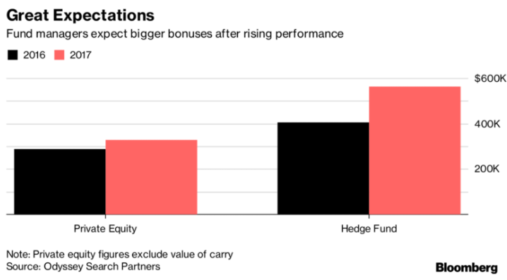 Hedge fund managers expect a higher bonus in 2017