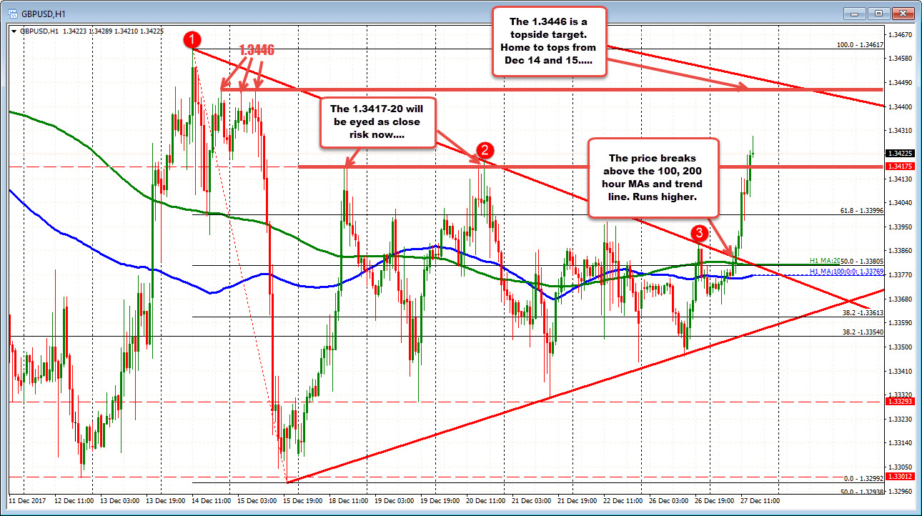 Forex Technical Analysis Gbpusd Trends Higher Today -