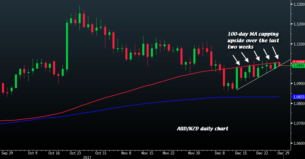The Aud Lost Some Ground Against Usd But Still Higher On Day As Nzd Ing At 100 Ma Is Cing Gains It Has Done So Over