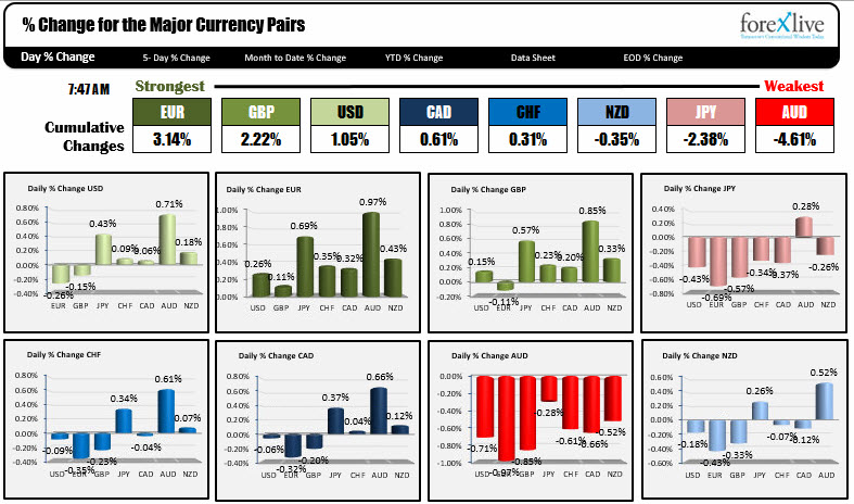 The EUR Is Strongest And AUD Weakest At Start Of NA