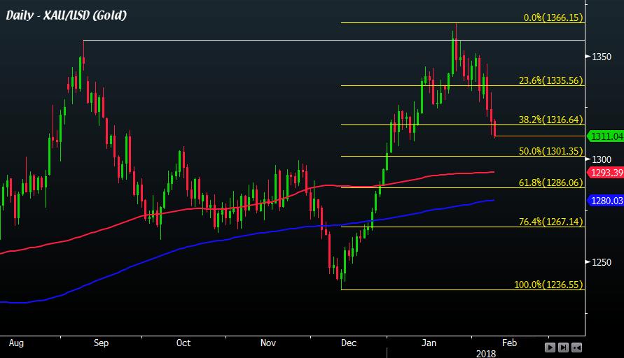 Forex gold price prediction форекс предсказать все что возможно