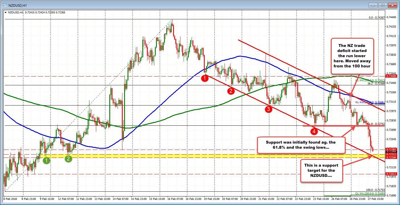 The NZD is the weakest currency today but is approaching a key