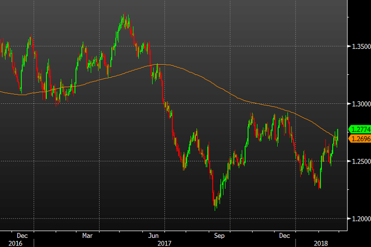 Usd Cad Closes Above 200 Day Moving Average For The First Time Since June