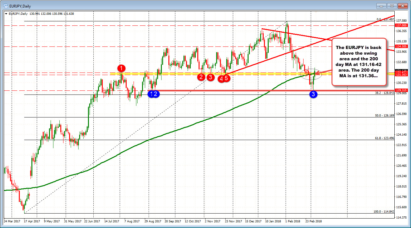 Forex eur jpy technical analysis волновой анализ рынка форекс д возный