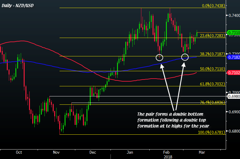 NZD/USD is in a good position to test this year's highs again