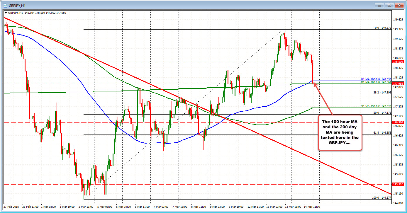 Forex technical analysis: The JPY pairs getting hit but testing key support targets