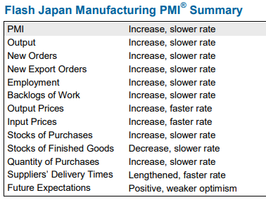 Japan (March, preliminary) manufacturing PMI from Markit