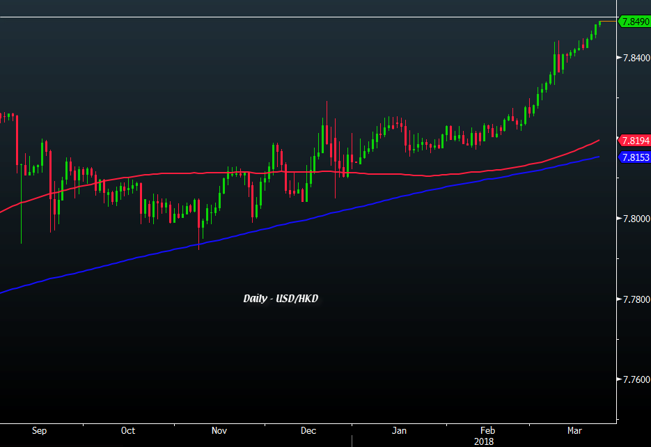 USD HKD Trades Higher Even Closer To The Trading Band Top