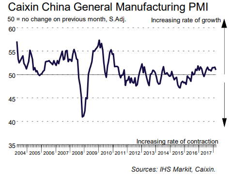 Manufacturing PMI down again in March