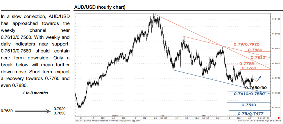 Aud Usd Technical Ysis Weekly And