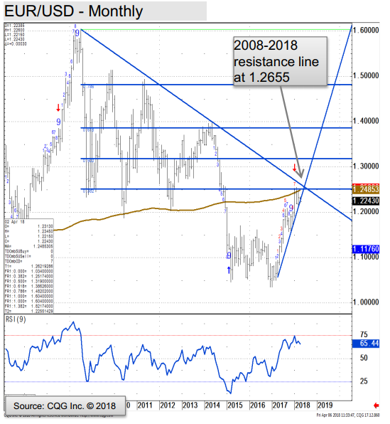 Technical Analysis Of Eurusd Uptrend Is Being Eroded Target