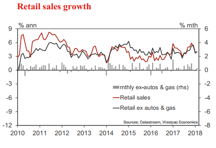 Retail Sales Rose 0.6% in March