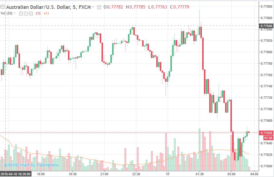 Просто фх форекс бинарные опционы на акции