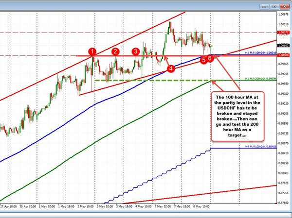 More Technical Levels To Eye In The New Day And Why