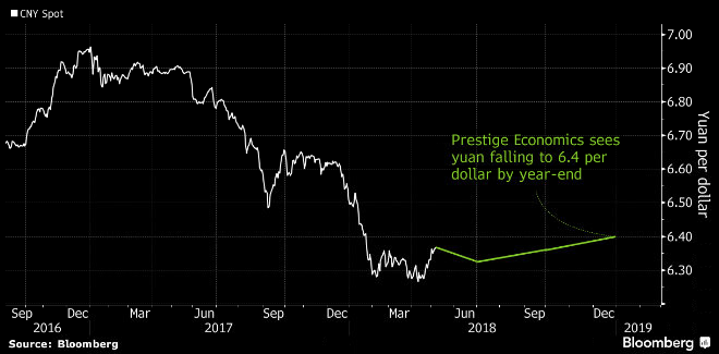 Bloomberg's top yuan forecaster moves away from bullish