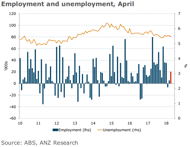 Australian workers continue to see wage growth mired near historic lows