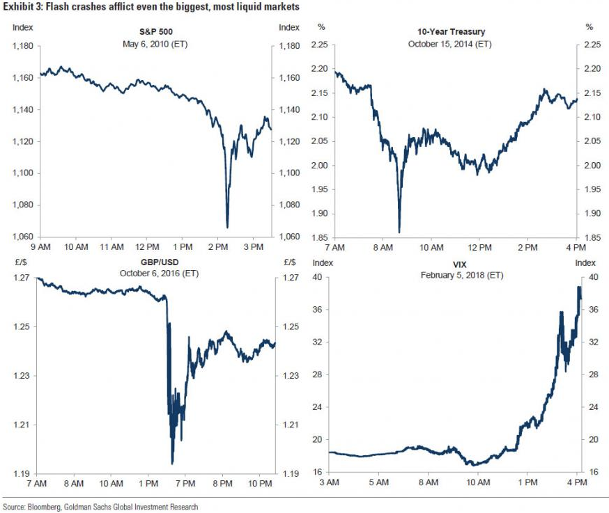 Goldman Sachs: Rising frequency of \
