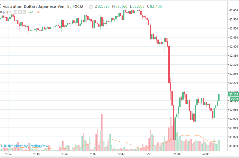 ForexLive Asia FX news: Yen crosses sold off today