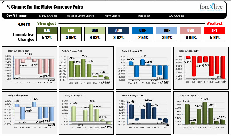 Forexlive Americas NY forex news wrap: Italy fears subside at least for now