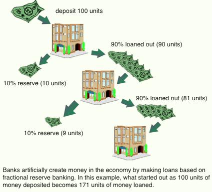 Fractional Reserve & Money Supply