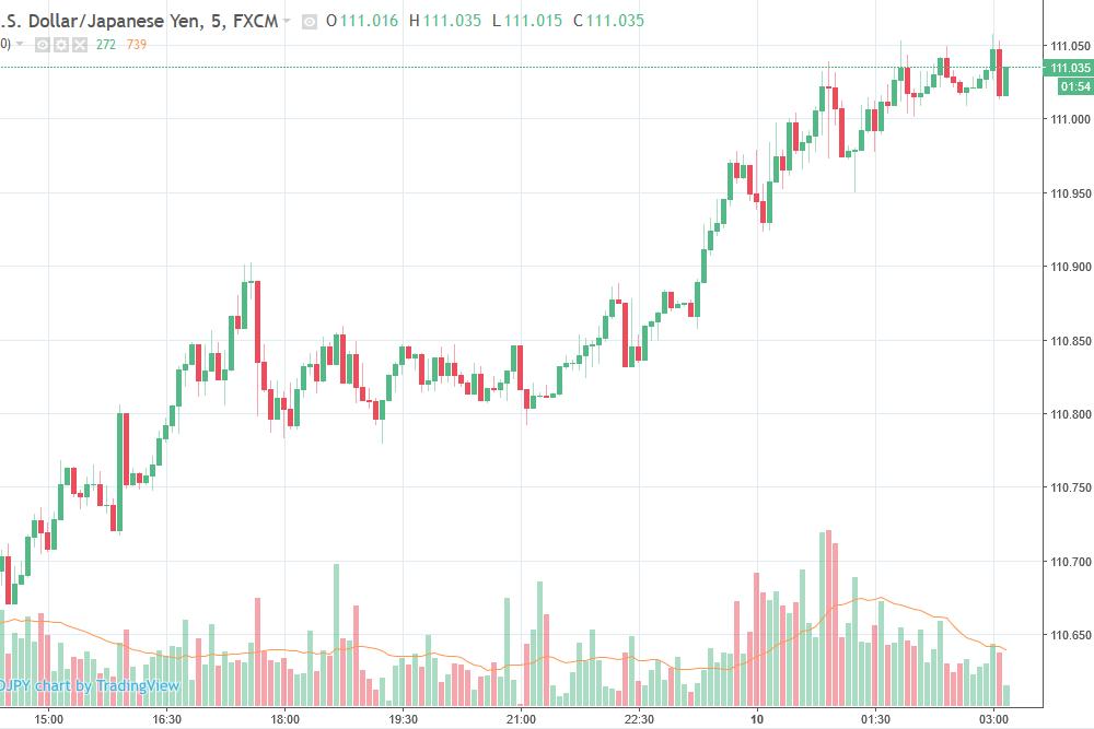 Asian forex data vendor прогнозирование цен на нефть форекс