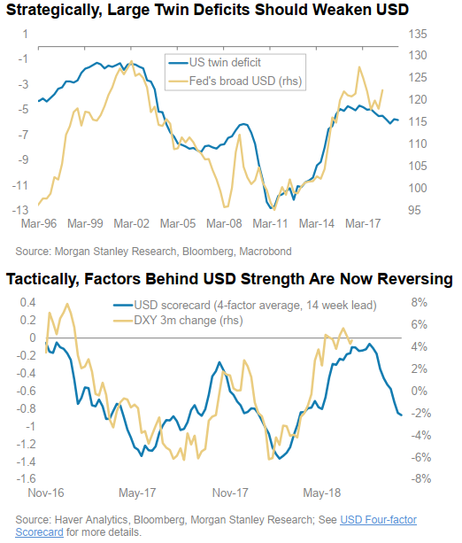 Morgan Stanley look for a weaker USD ahead