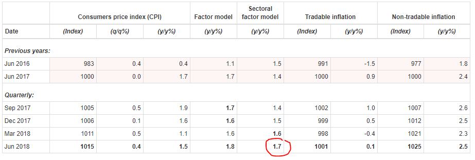 https://az705044.vo.msecnd.net/20180717/rbnz-inflation.png
