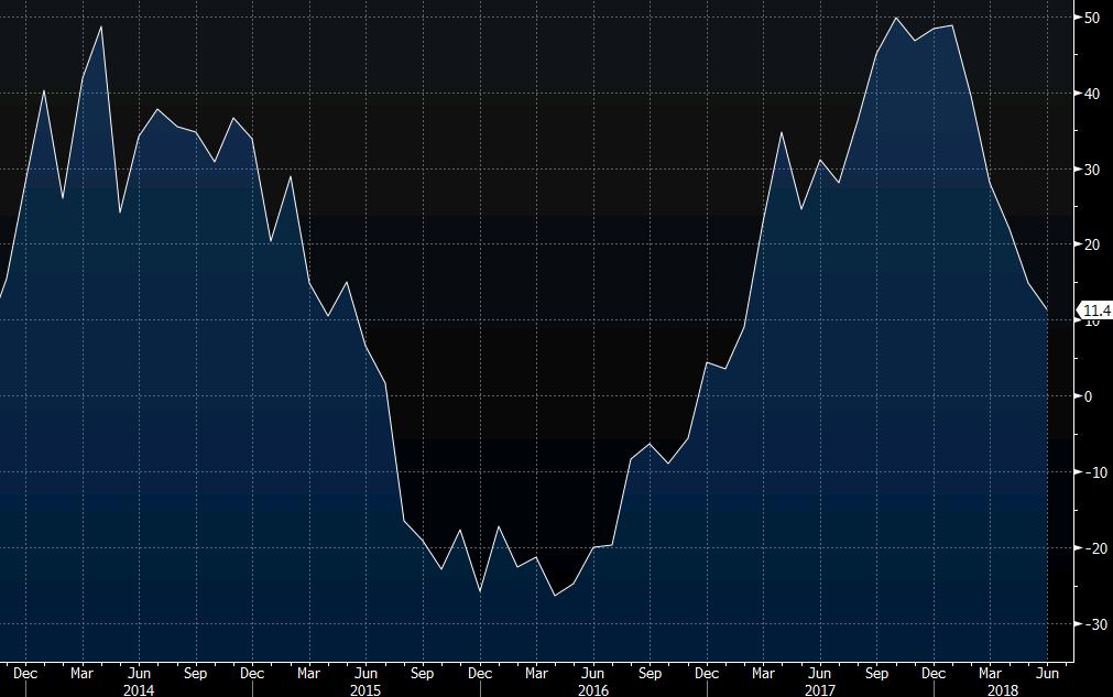 Japan June final machine tool orders +11.4% vs +11.4% y/y prelim