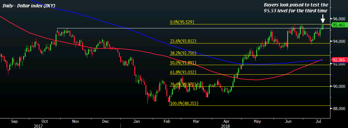 EUR USD Touches A Low Of 11595 On The Day