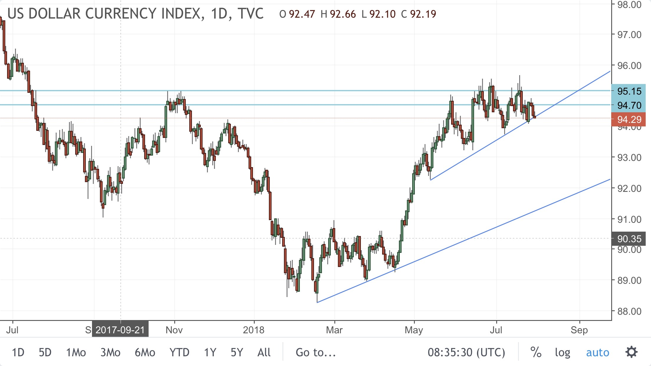 DXY At Support EUR USD Resistance