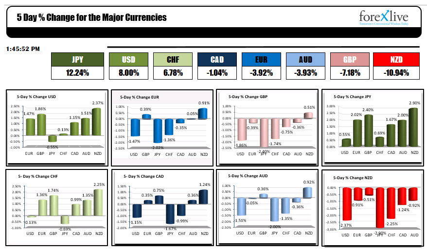 What Were The Strongest And Weakest Of Major Currencies This Week
