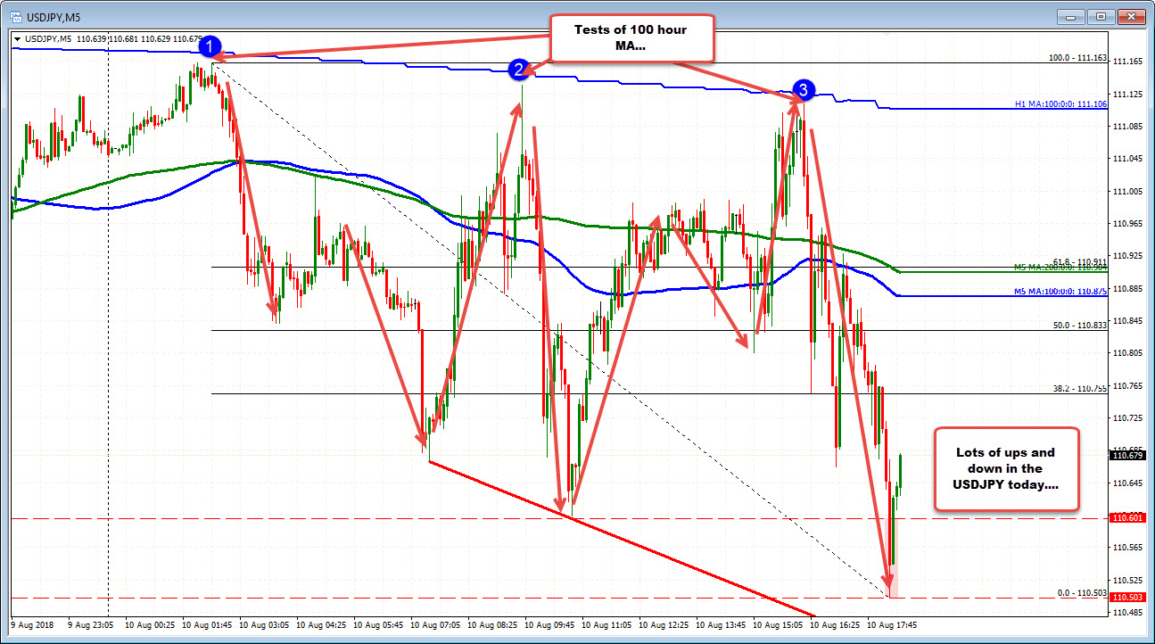 Ping-pong in the USDJPY continues  Lower trend line stalls the fall