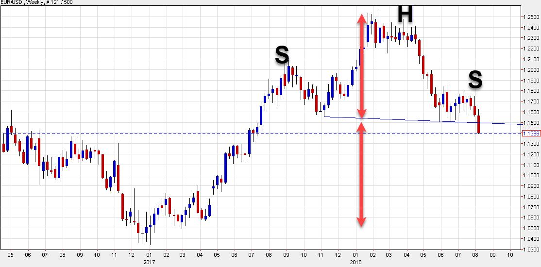 Eur Usd Falls Below 1 14 How Low Can It Go