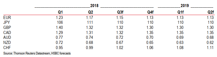 HSBC currency forecasts