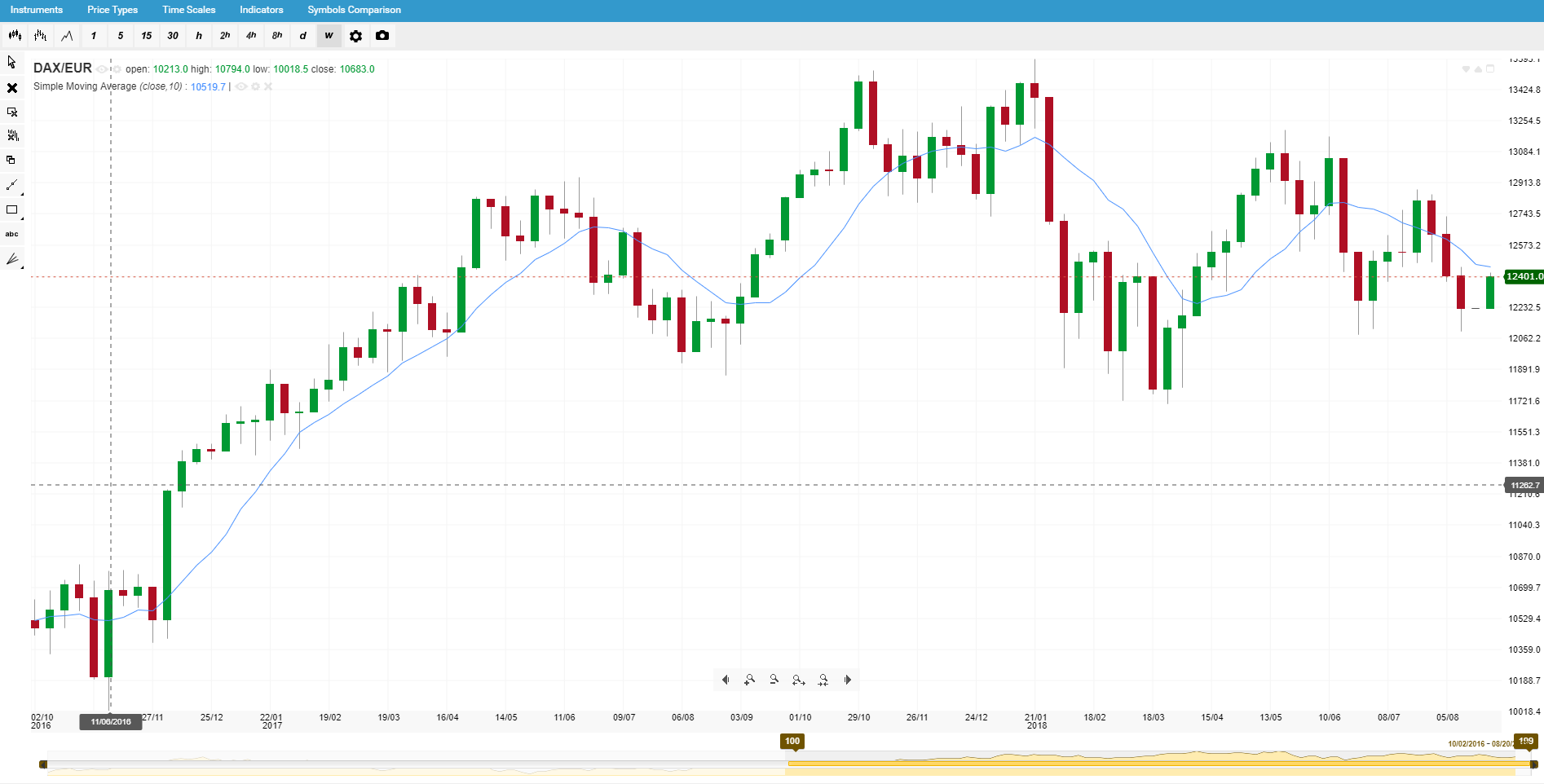 Корелирани борсови индекси - DAX/EUR