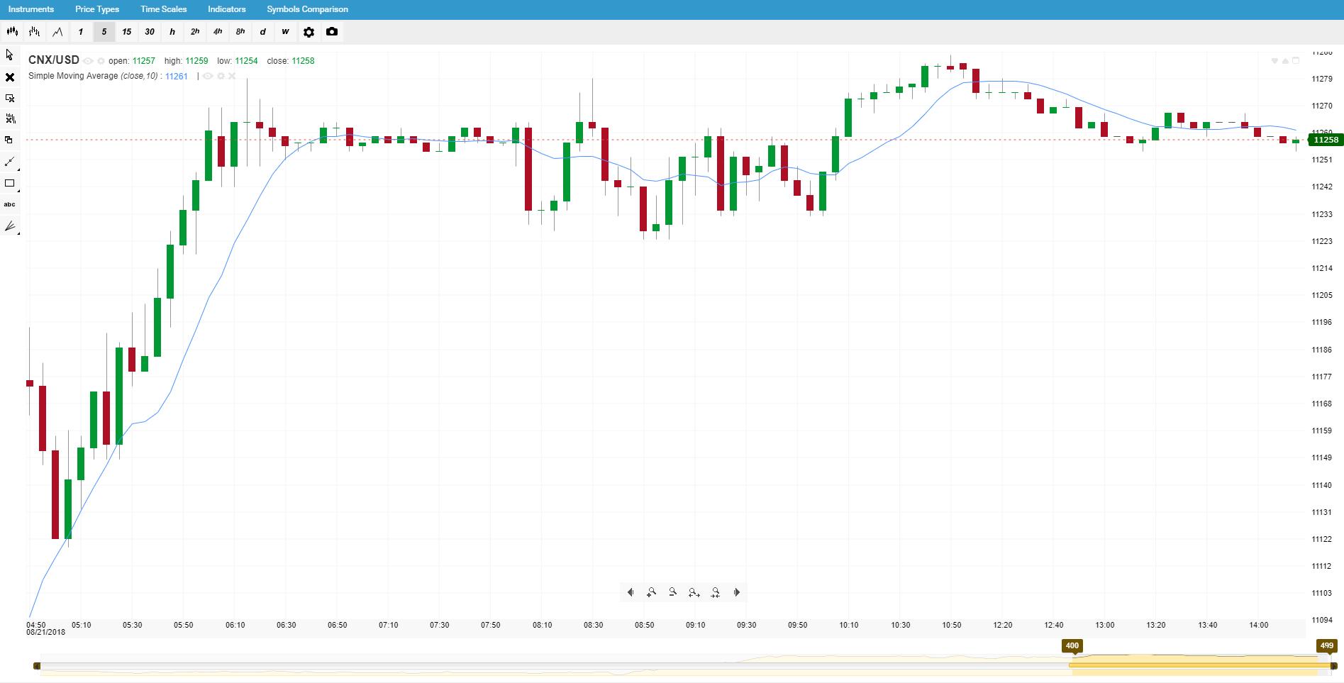 Корелирани борсови индекси - CNX/USD