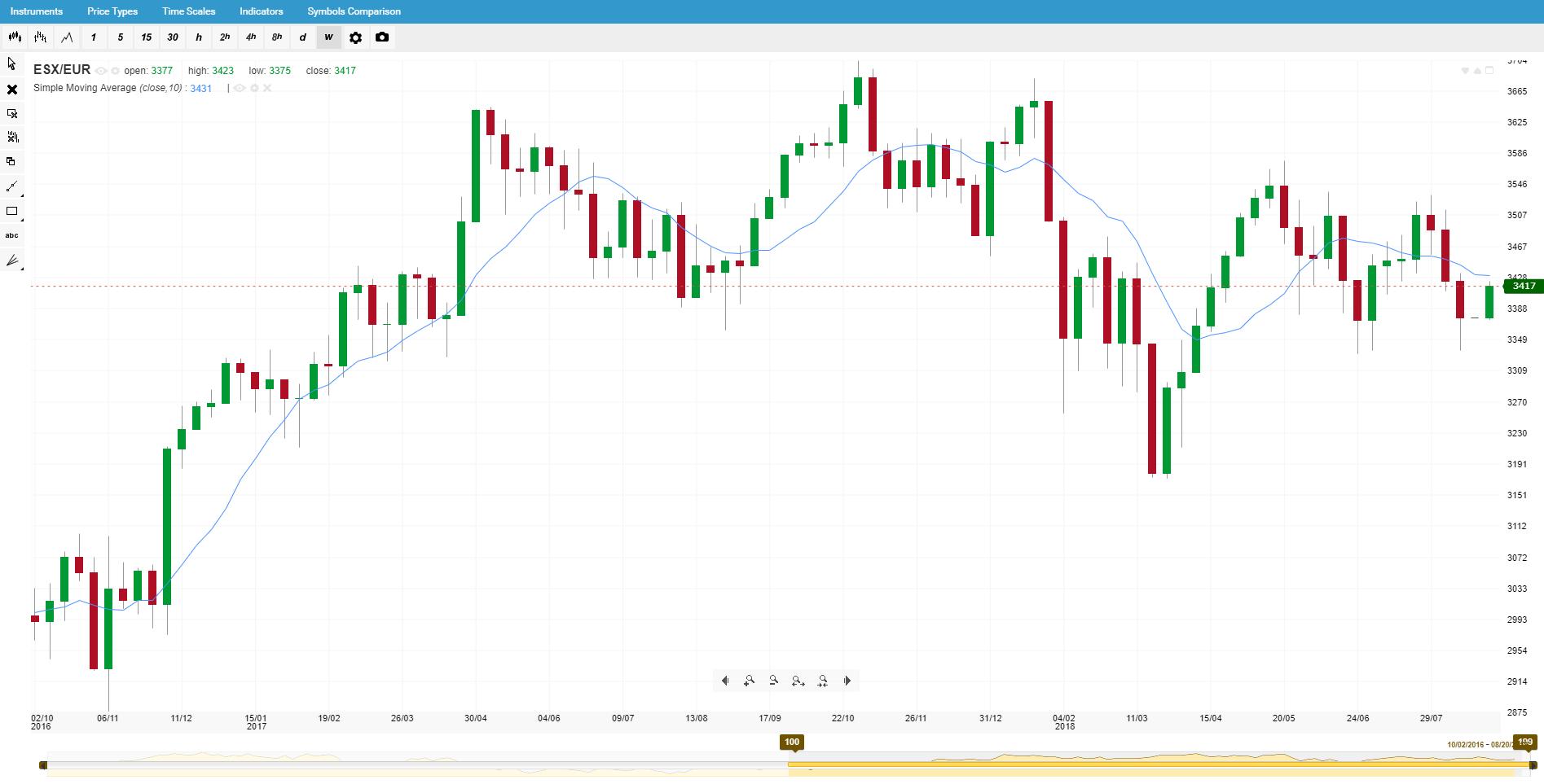 Корелирани борсови индекси - ESX/EUR