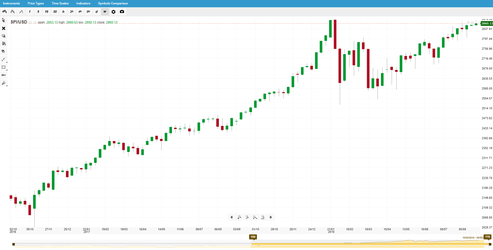 Корелирани борсови индекси - SP/USD