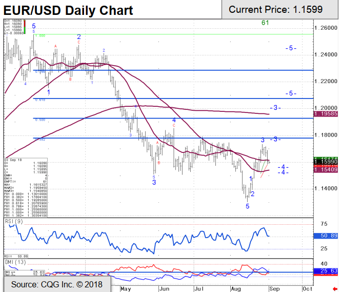 Eurusd Technical Analysis Chart And Trade Recommendation
