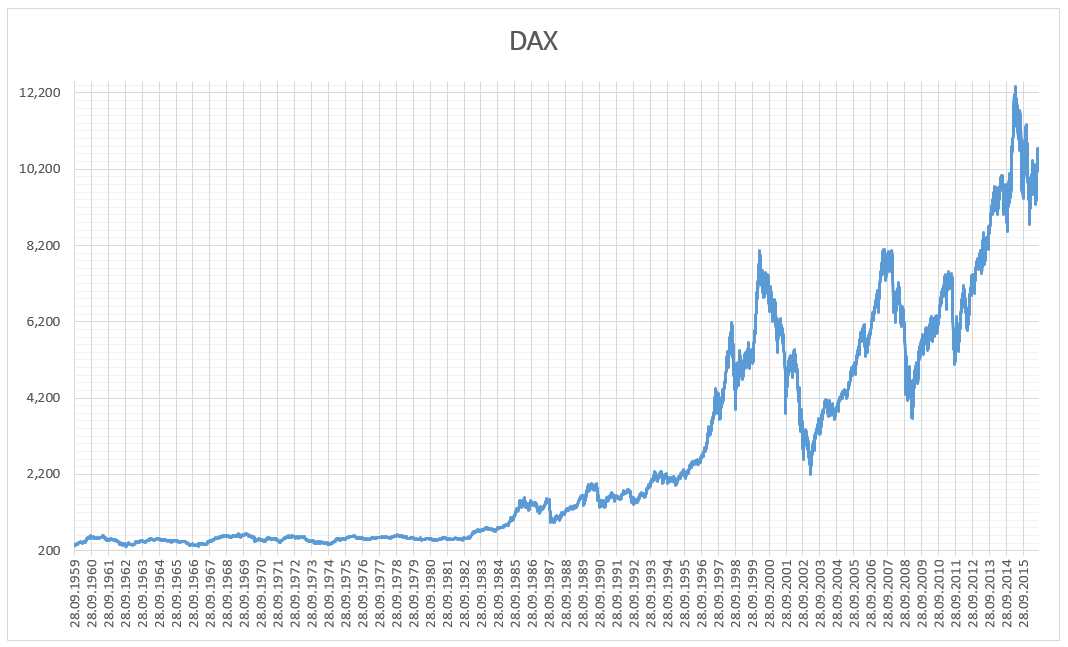 How to trade the German DAX: Top tips and strategies