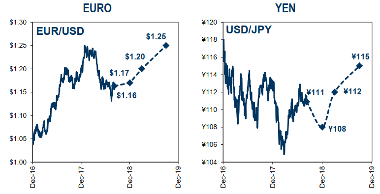 Goldman Sachs Forecasts For Eur Usd And Jpy Longs Gonna Like This